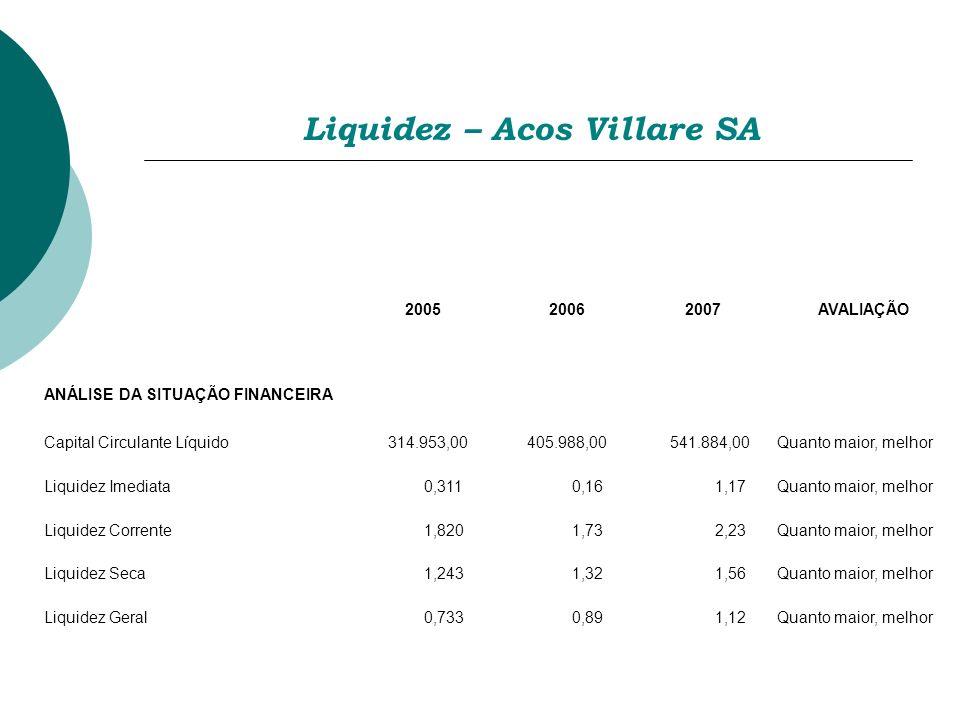 Liquidez – Acos Villare SA
