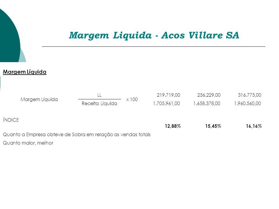 Margem Liquida - Acos Villare SA