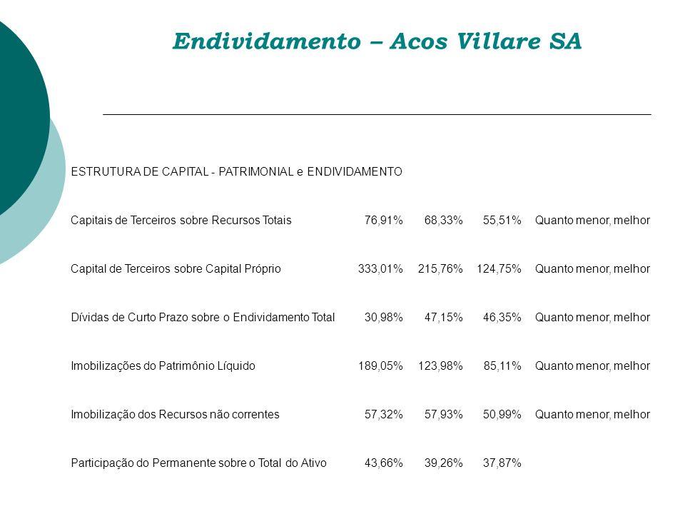 Endividamento – Acos Villare SA