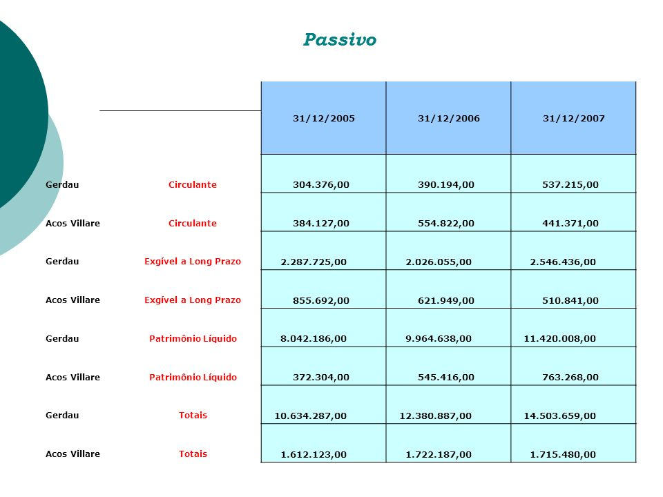 Passivo 31/12/2005. 31/12/2006. 31/12/2007. Gerdau. Circulante. 304.376,00. 390.194,00. 537.215,00.