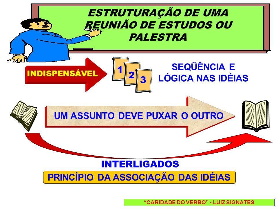 ESTRUTURAÇÃO DE UMA REUNIÃO DE ESTUDOS OU PALESTRA