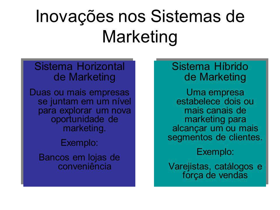 Inovações nos Sistemas de Marketing