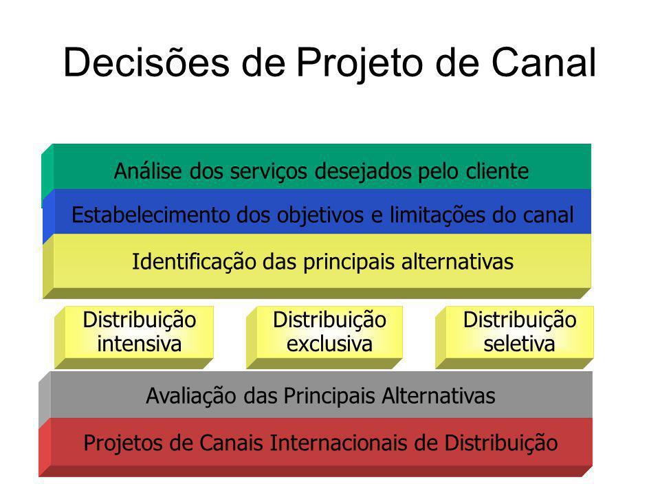 Decisões de Projeto de Canal