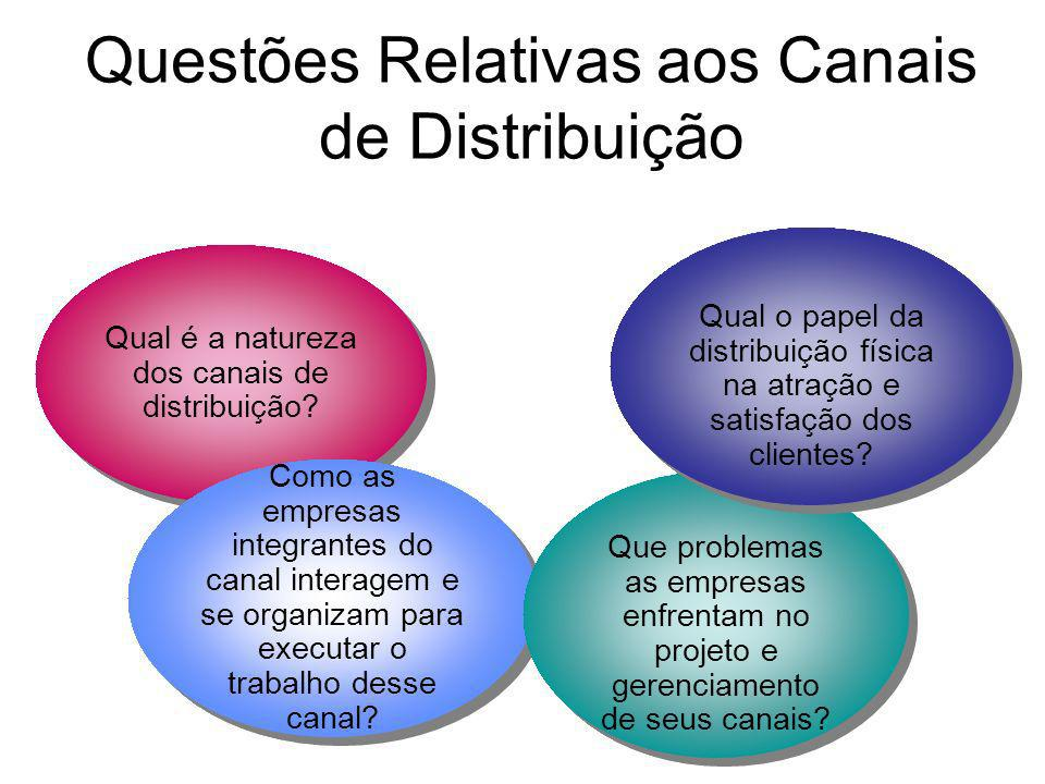 Questões Relativas aos Canais de Distribuição