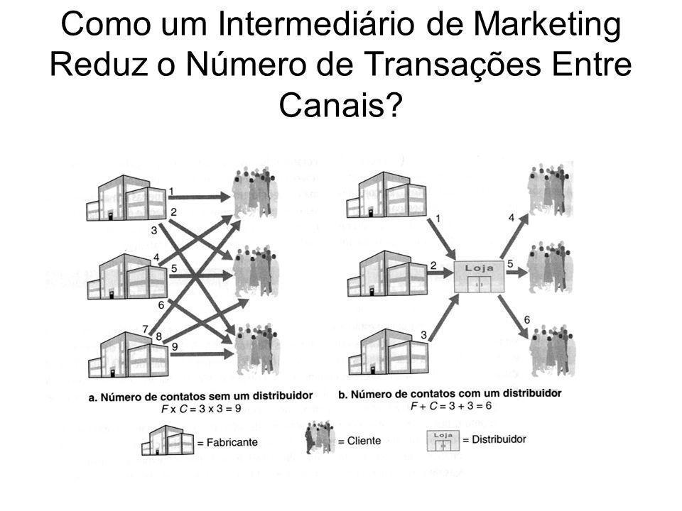 Como um Intermediário de Marketing Reduz o Número de Transações Entre Canais