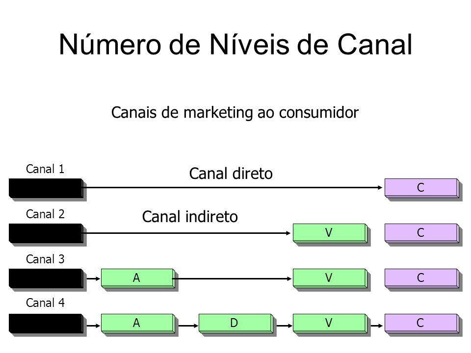 Número de Níveis de Canal