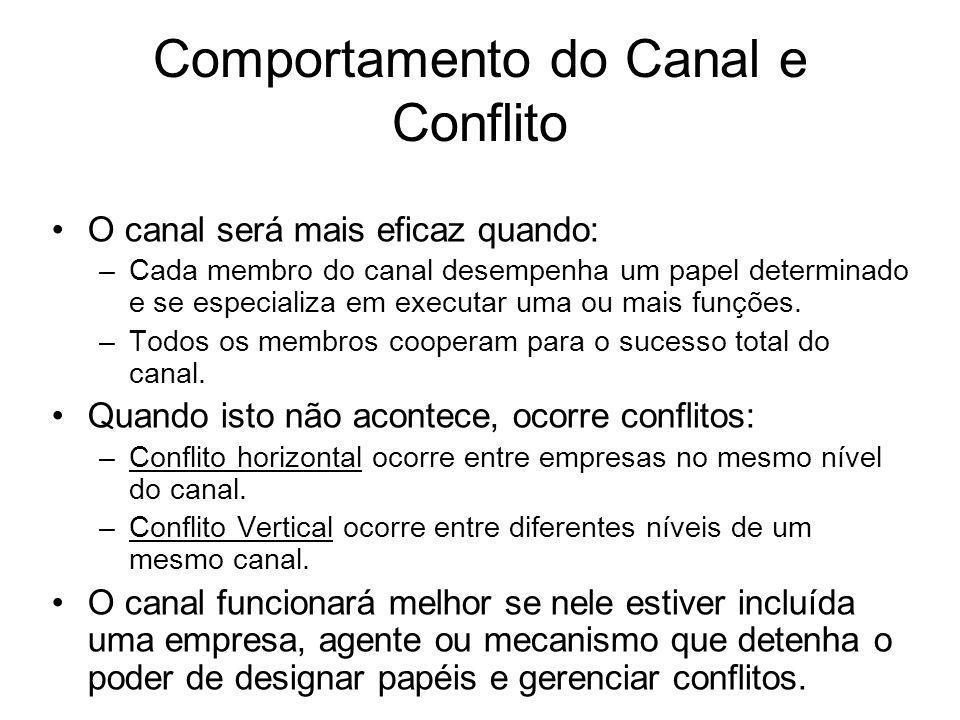 Comportamento do Canal e Conflito