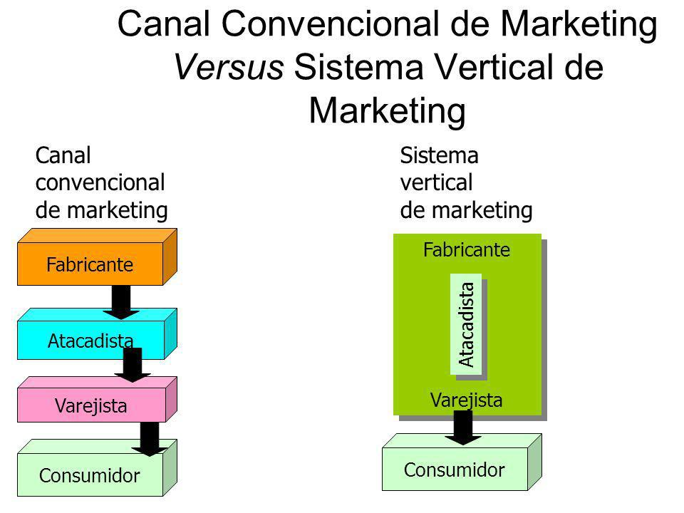 Canal Convencional de Marketing Versus Sistema Vertical de Marketing