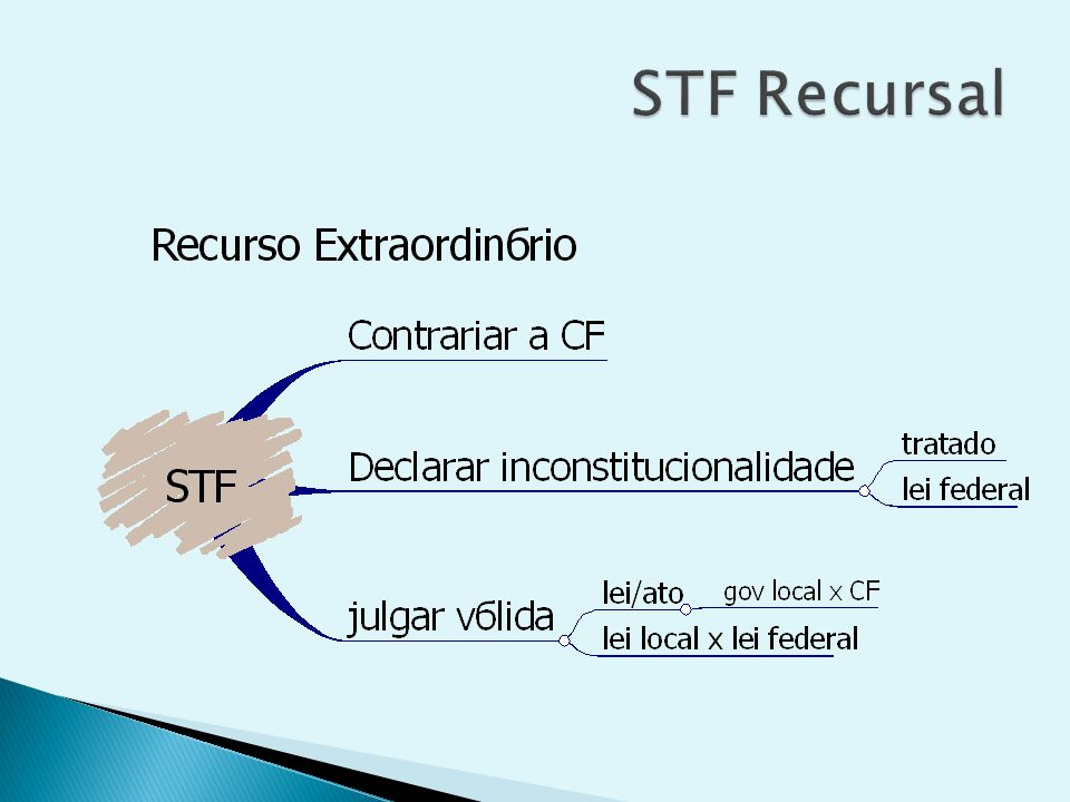 STF Recursal