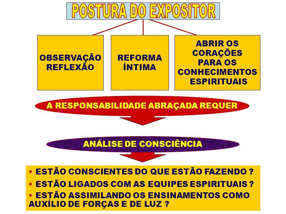 POSTURA DO EXPOSITOR OBSERVAÇÃO REFLEXÃO REFORMA ÍNTIMA ABRIR OS