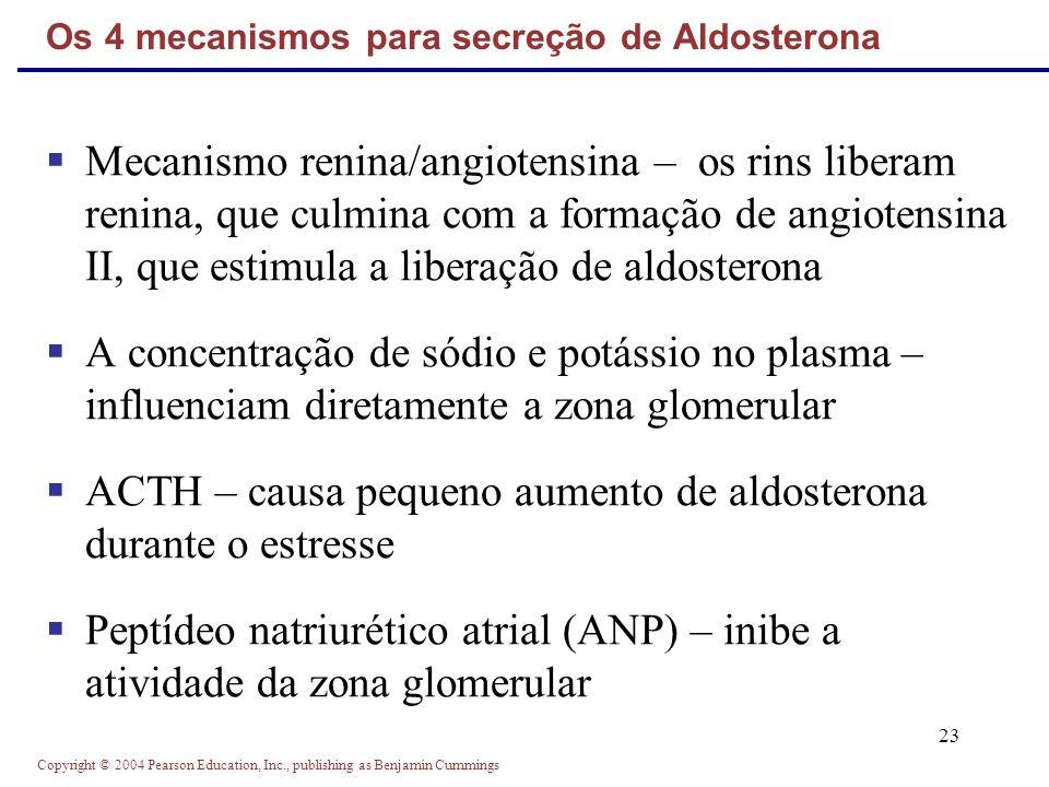 Os 4 mecanismos para secreção de Aldosterona