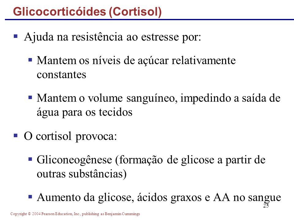 Glicocorticóides (Cortisol)