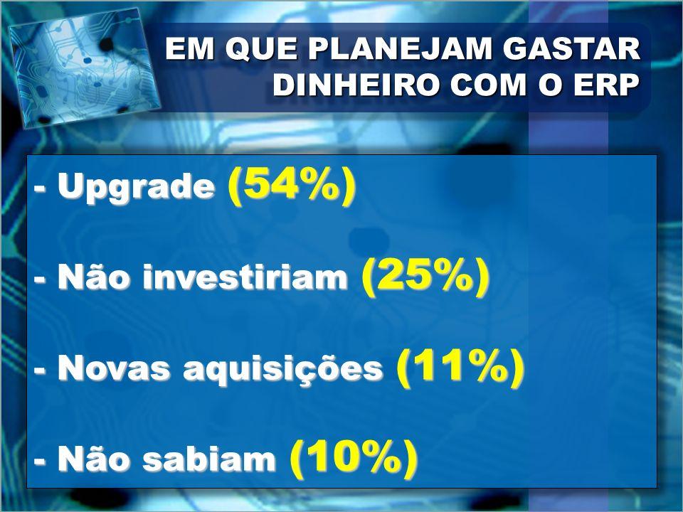 - Upgrade (54%) - Não investiriam (25%) - Novas aquisições (11%)