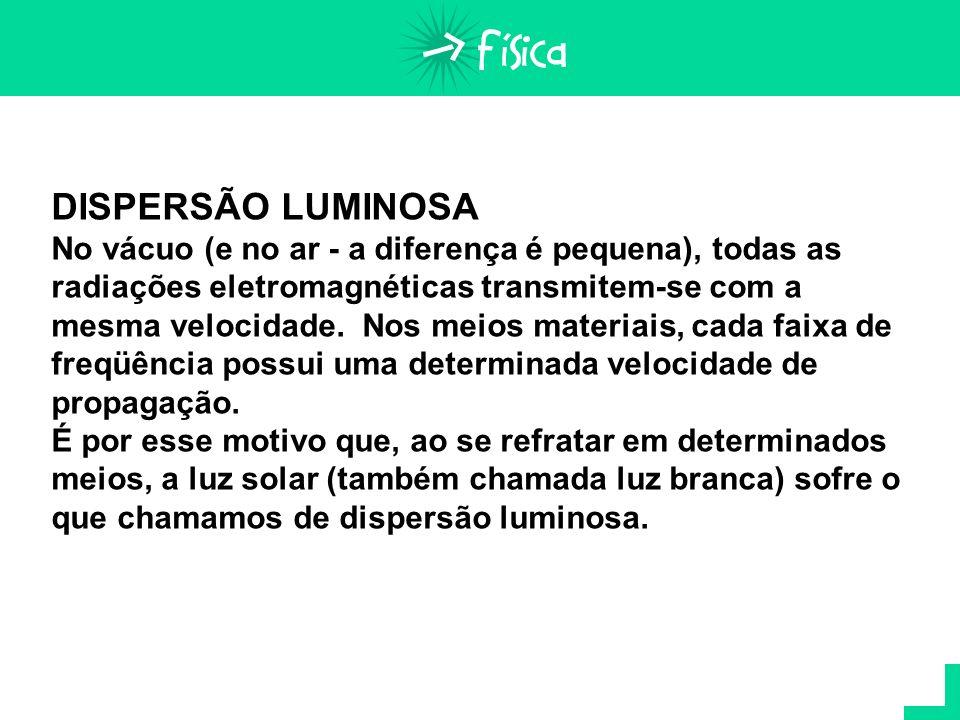 DISPERSÃO LUMINOSA