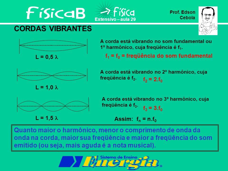 B Prof. Edson Cebola. Extensivo – aula 29. CORDAS VIBRANTES. A corda está vibrando no som fundamental ou 1º harmônico, cuja freqüência é f1.