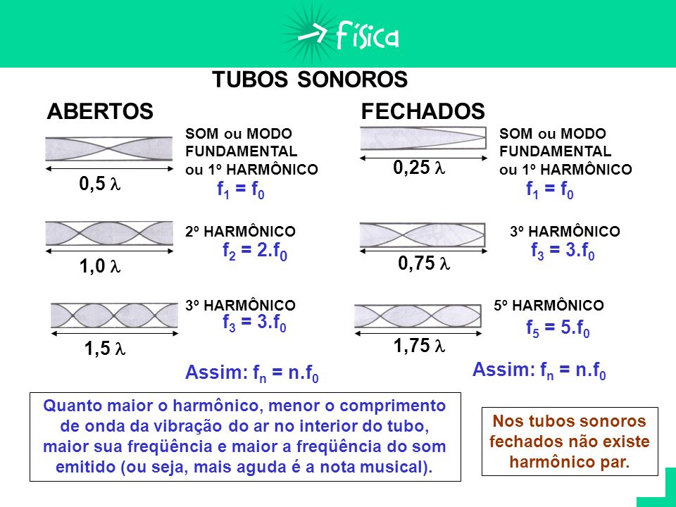 Nos tubos sonoros fechados não existe harmônico par.