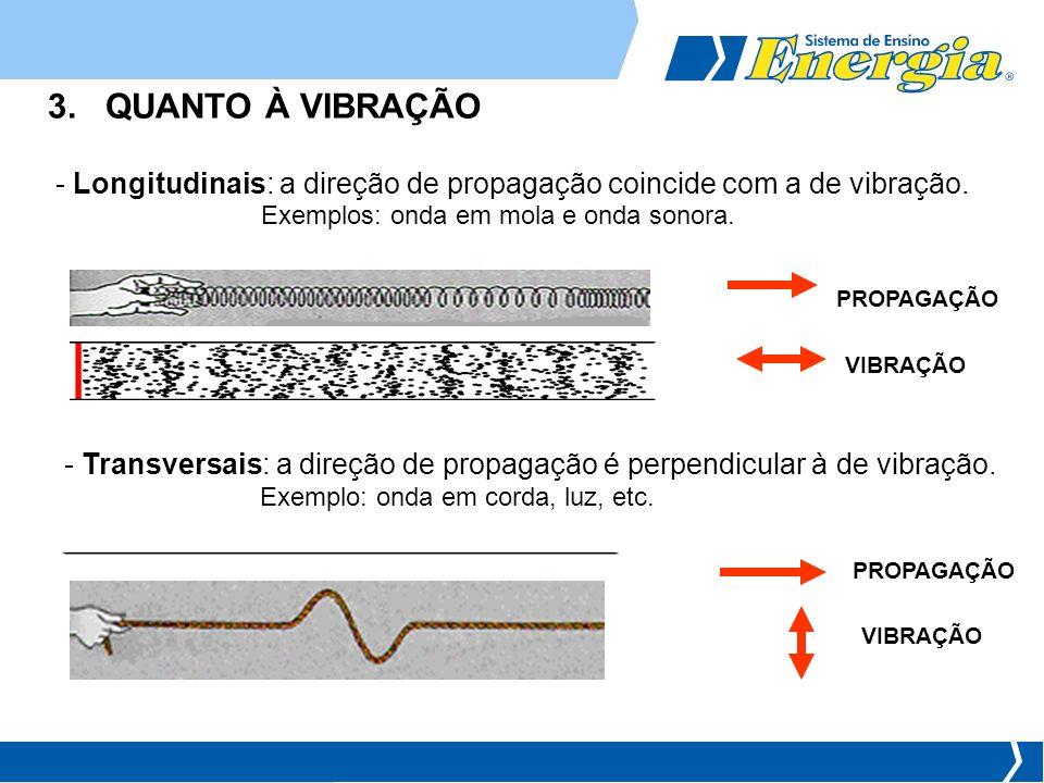 3. QUANTO À VIBRAÇÃO Longitudinais: a direção de propagação coincide com a de vibração. Exemplos: onda em mola e onda sonora.