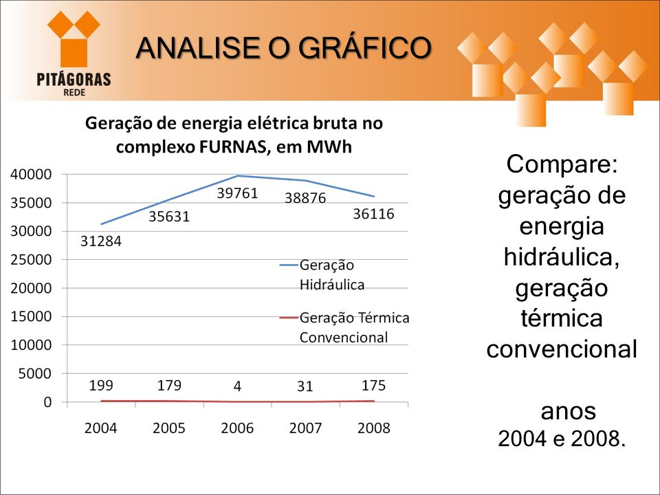 ANALISE O GRÁFICO Compare: geração de energia hidráulica,