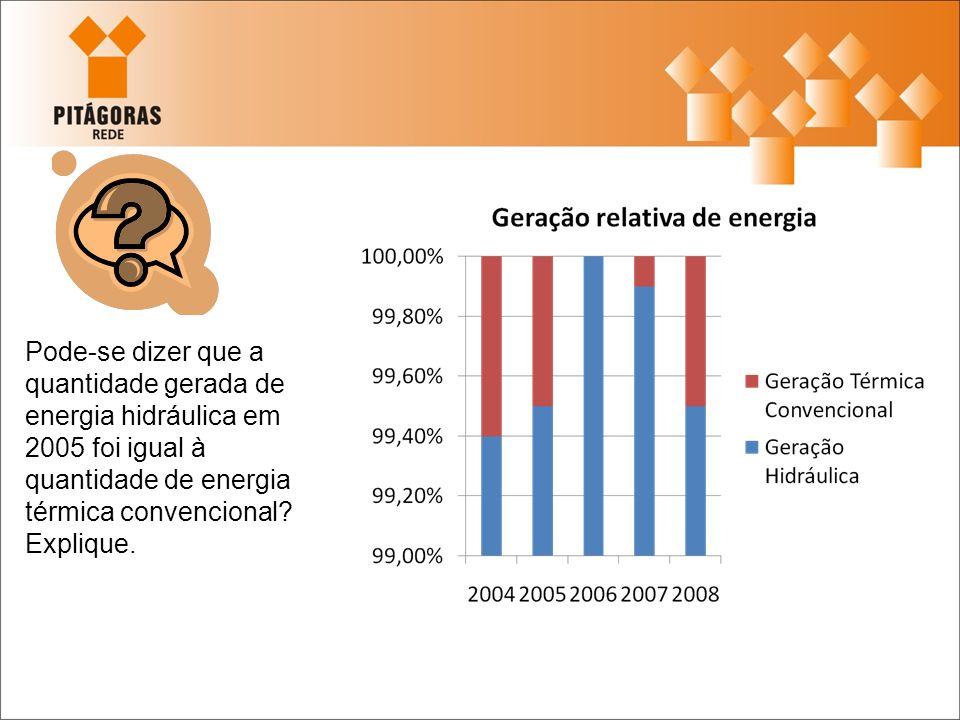 Pode-se dizer que a quantidade gerada de energia hidráulica em 2005 foi igual à quantidade de energia térmica convencional.