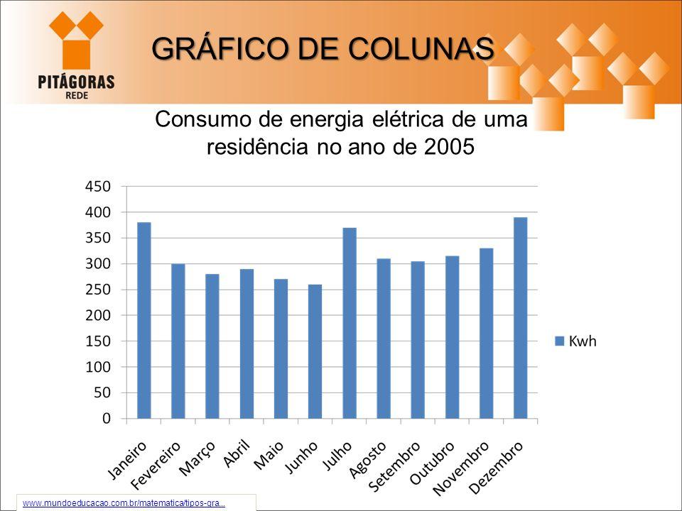 Consumo de energia elétrica de uma residência no ano de 2005