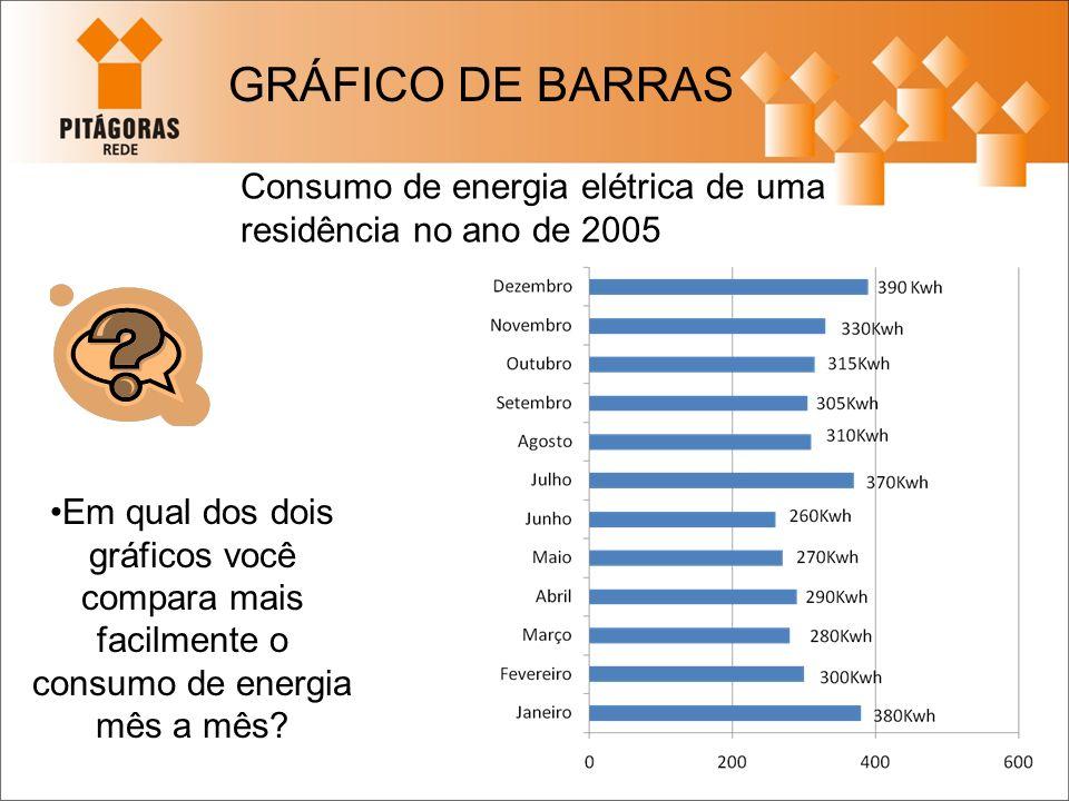 GRÁFICO DE BARRAS Consumo de energia elétrica de uma