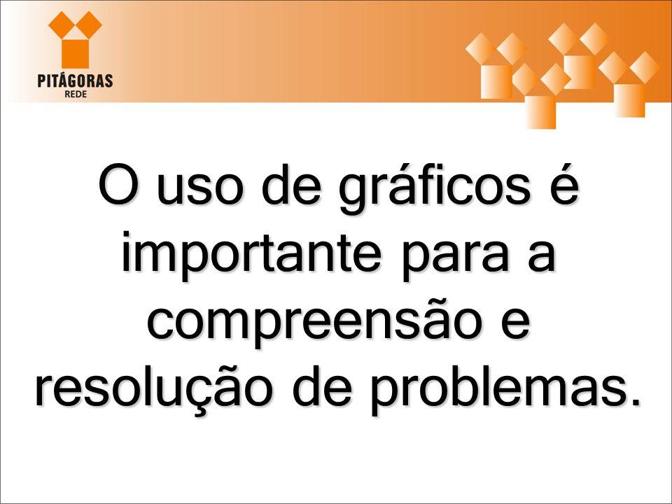 O uso de gráficos é importante para a compreensão e resolução de problemas.
