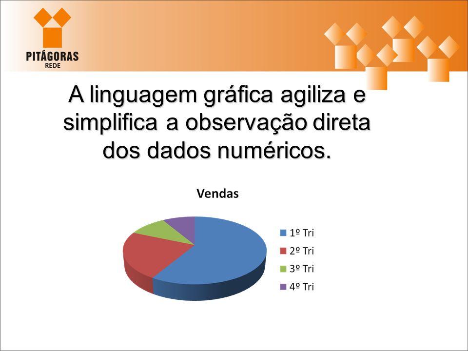A linguagem gráfica agiliza e simplifica a observação direta dos dados numéricos.