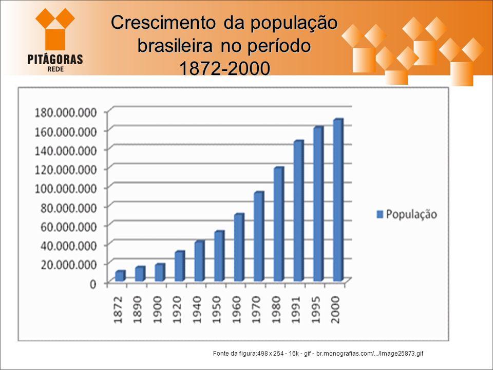 Crescimento da população brasileira no período