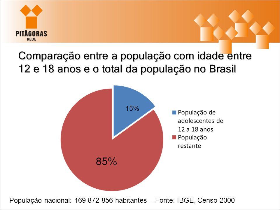 Comparação entre a população com idade entre 12 e 18 anos e o total da população no Brasil