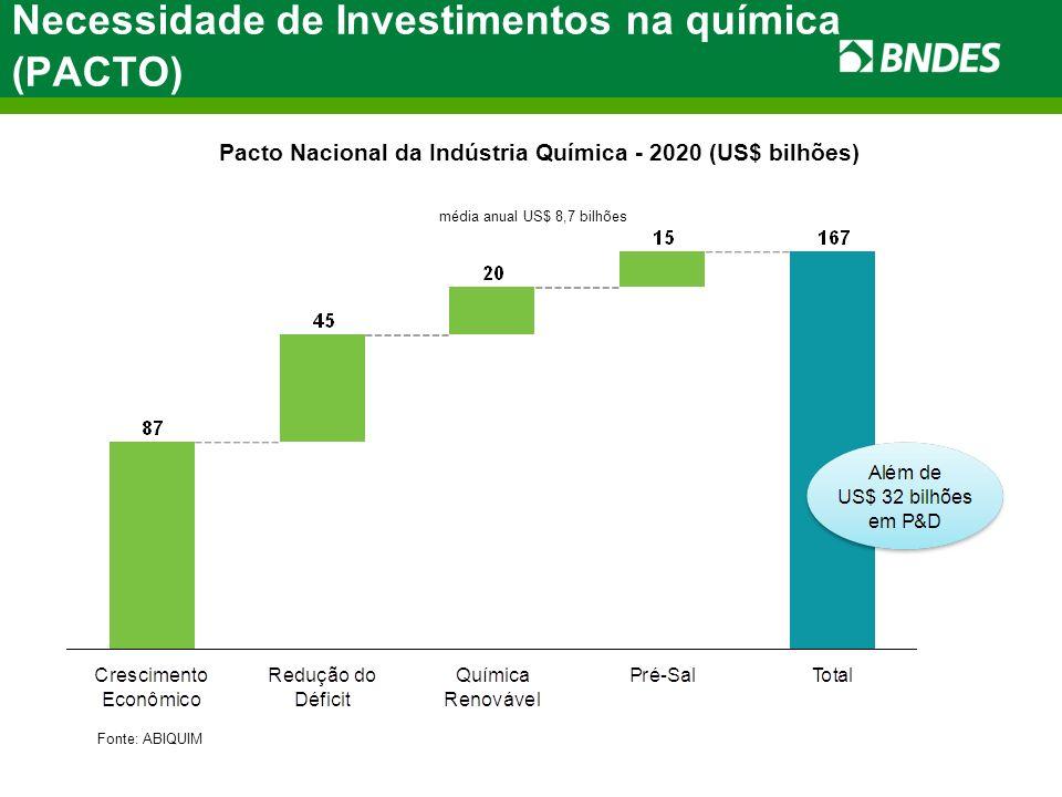 Necessidade de Investimentos na química (PACTO)