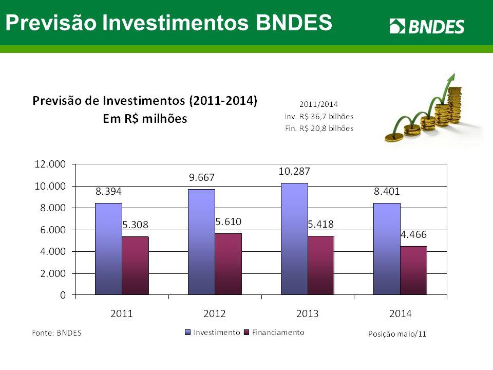 Previsão Investimentos BNDES