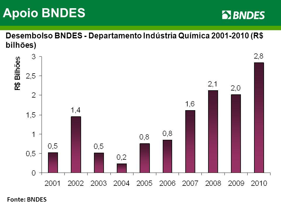 Apoio BNDES Desembolso BNDES - Departamento Indústria Química 2001-2010 (R$ bilhões) Fonte: BNDES