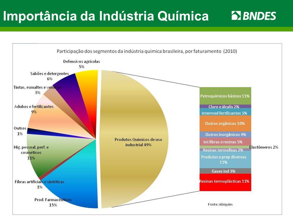 Importância da Indústria Química