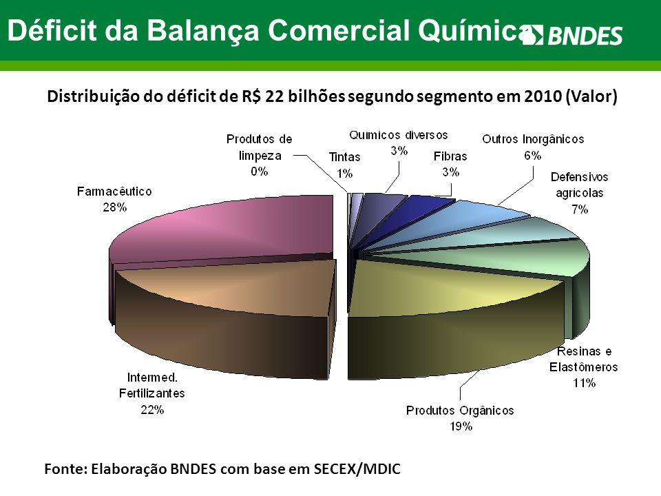 Déficit da Balança Comercial Química