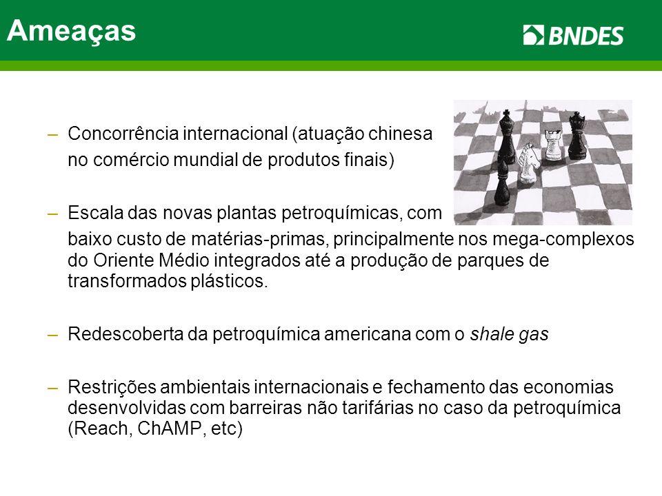 Ameaças Concorrência internacional (atuação chinesa