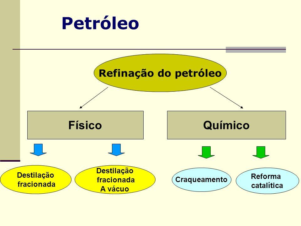 Petróleo Físico Químico Refinação do petróleo Destilação Destilação