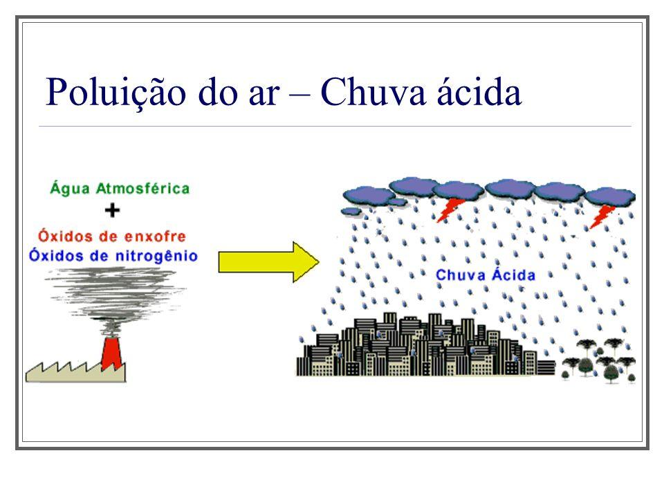 Poluição do ar – Chuva ácida