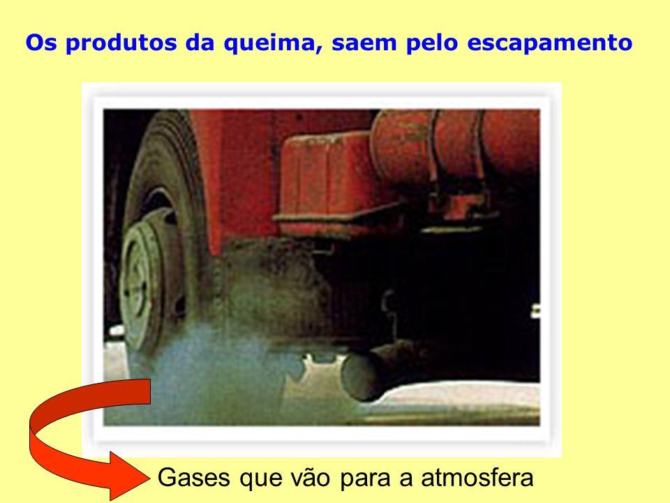 Gases que vão para a atmosfera