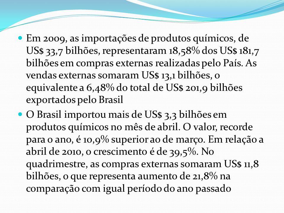 Em 2009, as importações de produtos químicos, de US$ 33,7 bilhões, representaram 18,58% dos US$ 181,7 bilhões em compras externas realizadas pelo País. As vendas externas somaram US$ 13,1 bilhões, o equivalente a 6,48% do total de US$ 201,9 bilhões exportados pelo Brasil