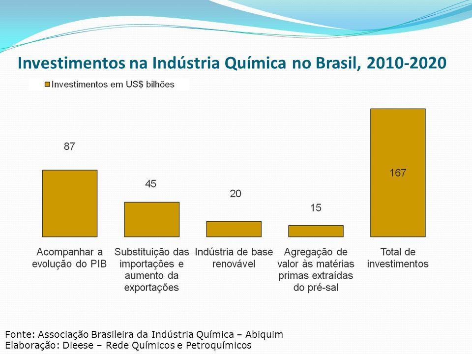 Investimentos na Indústria Química no Brasil, 2010-2020