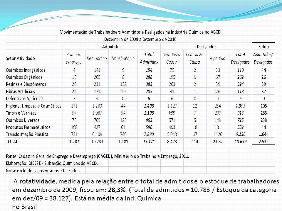 A rotatividade, medida pela relação entre o total de admitidos e o estoque de trabalhadores em dezembro de 2009, ficou em: 28,3% (Total de admitidos = 10.783 / Estoque da categoria