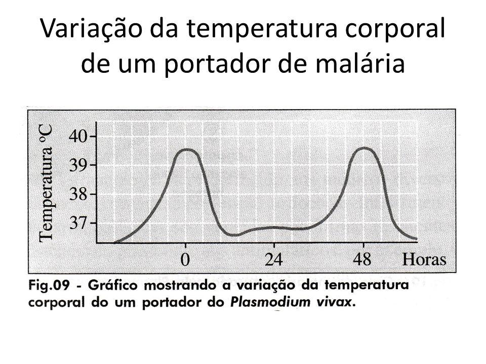 Variação da temperatura corporal de um portador de malária