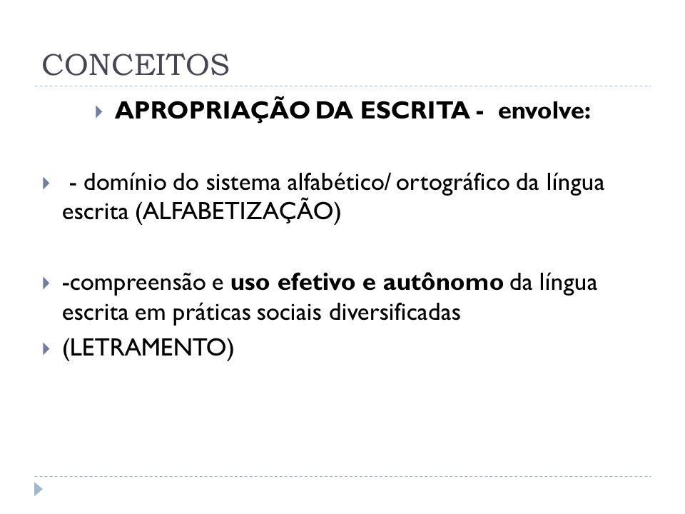 APROPRIAÇÃO DA ESCRITA - envolve:
