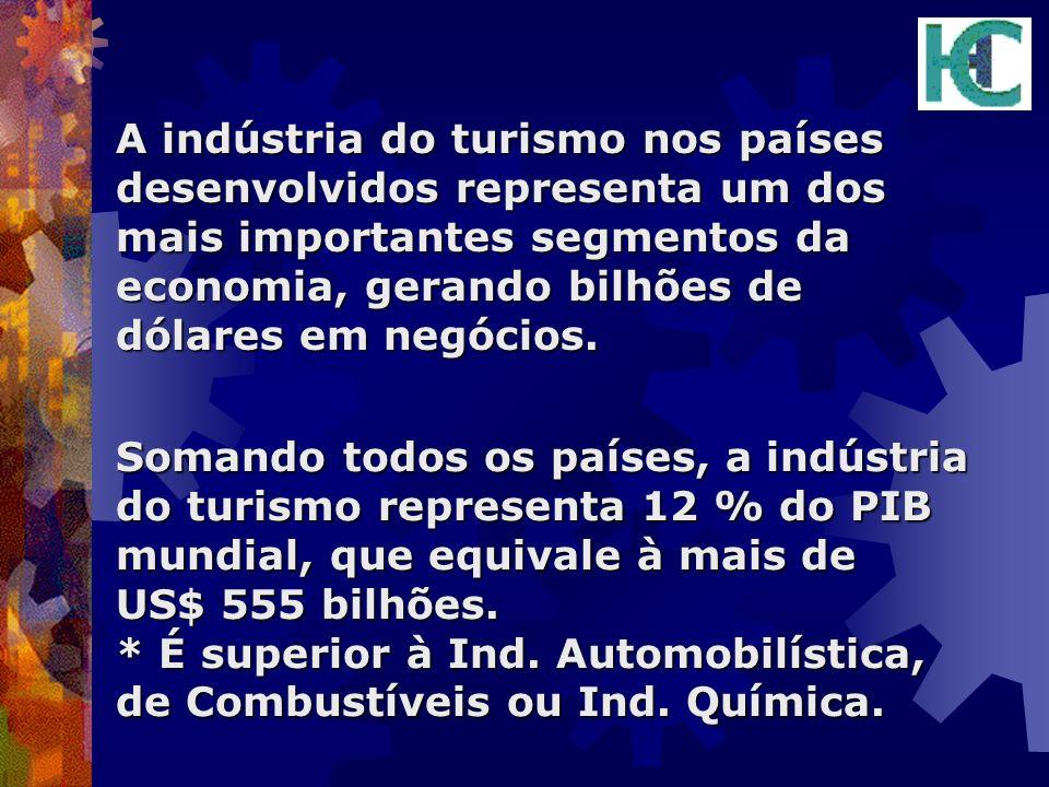 A indústria do turismo nos países desenvolvidos representa um dos mais importantes segmentos da economia, gerando bilhões de dólares em negócios.