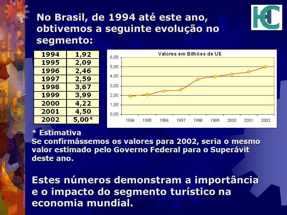 No Brasil, de 1994 até este ano, obtivemos a seguinte evolução no segmento: