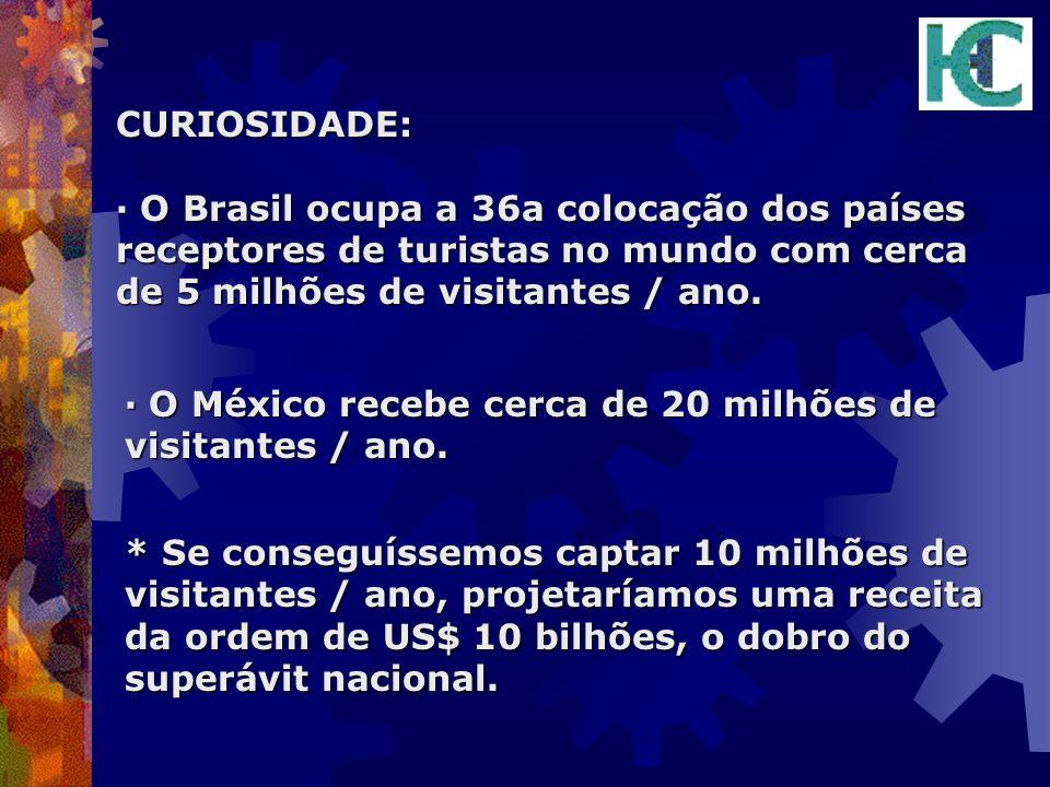 CURIOSIDADE: · O Brasil ocupa a 36a colocação dos países receptores de turistas no mundo com cerca de 5 milhões de visitantes / ano.