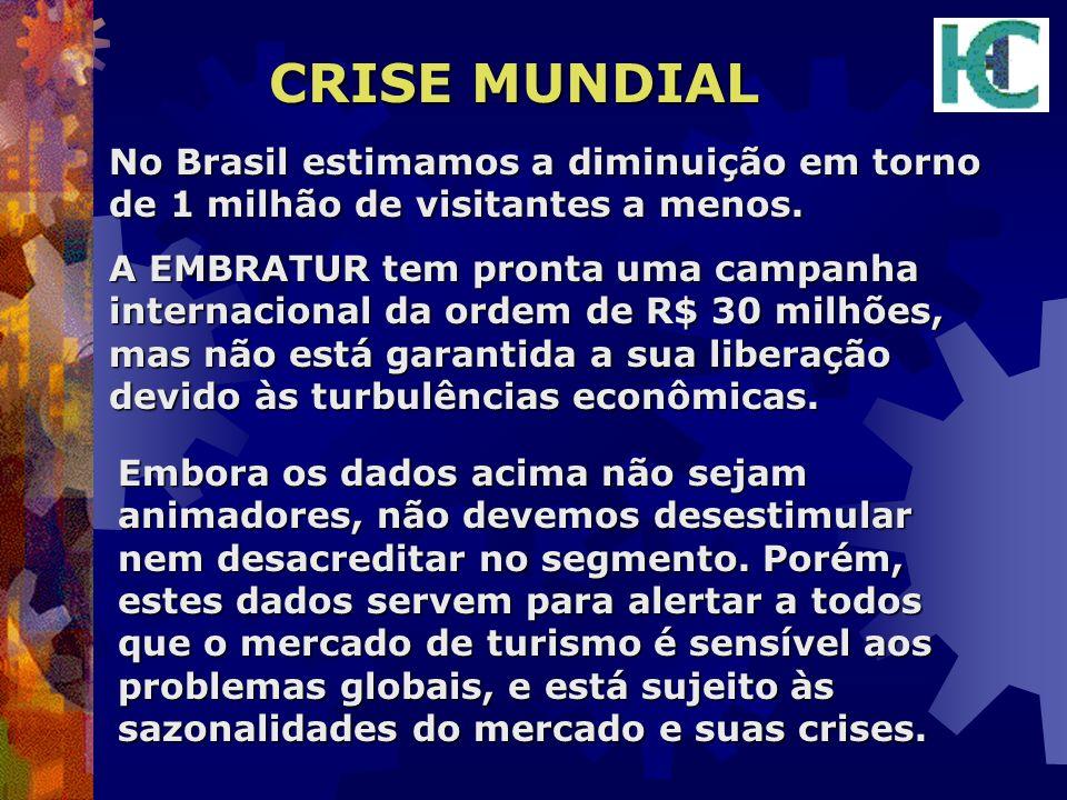 CRISE MUNDIAL No Brasil estimamos a diminuição em torno de 1 milhão de visitantes a menos.