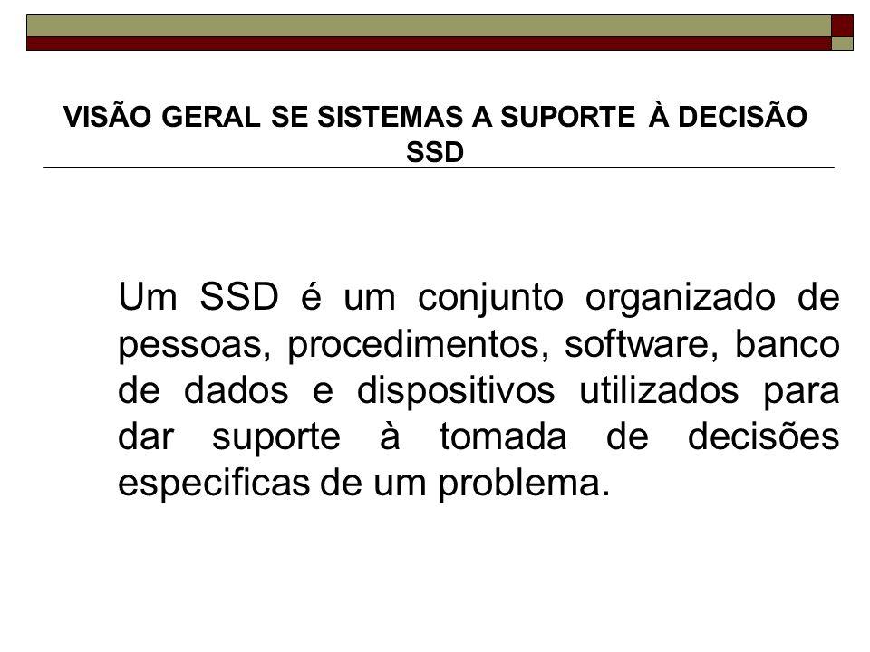 VISÃO GERAL SE SISTEMAS A SUPORTE À DECISÃO SSD
