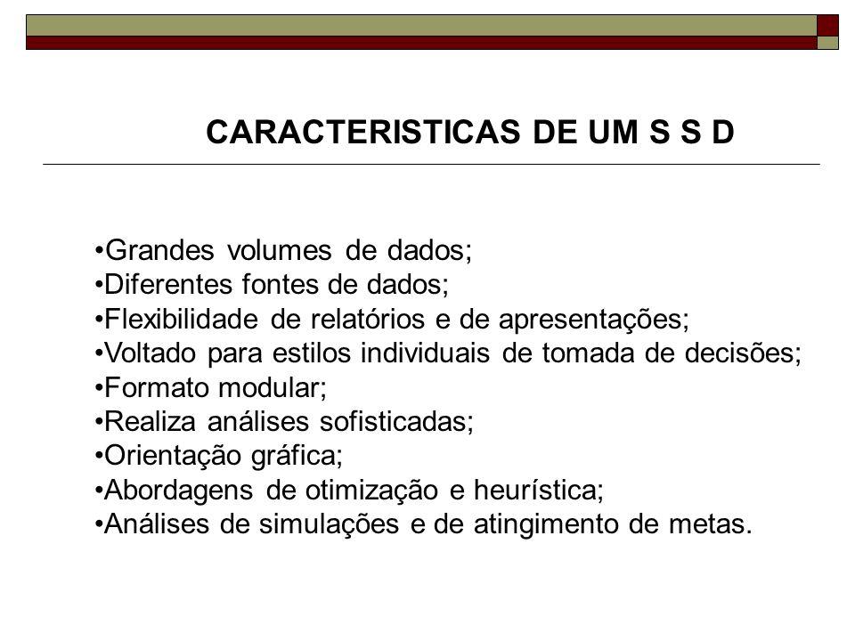 CARACTERISTICAS DE UM S S D