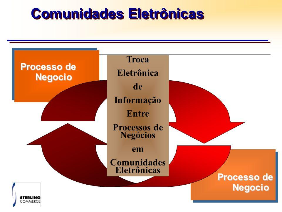 Comunidades Eletrônicas